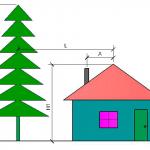 Самостійне виконання розрахунків висоти димової труби з формулами і прикладами